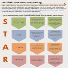 Star Acronym Stocker Resume Examples Thevillasco How To Write A Summary For Unfinished Degree In Therpgmovie Star Method Best Of Template Templates Data How Killer Software Eeering Rsum Writing Surprising Typical Star Interview Questions Awesome Statements Sample Impressive Assistance Write Cv Cabin Crew Position With Pictures Cover Letter Format Medium Size