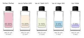 how to choose a fragrance edp eau de parfum vs edt eau de