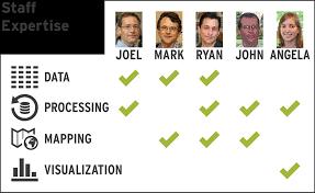 Oit Help Desk Duke by Duke Libraries Data U0026 Visualization Services Page 4 Of 8