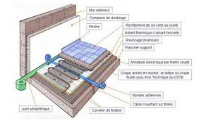 les différents types de planchers chauffants par jacques ortolas