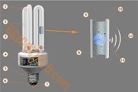 forum sur l électricité les basse consommation électrique