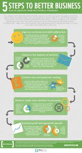 5 Steps To Better Business [Infographic] | Infographic, Business And ... Sygma Network Truck On Inrstate 95 Sthbound Youtube Trucking Logistics Bpo Process Outsourcing Wns Indelac 5s Lean Manufacturing Go Green Qc Six Sigma Practical For Offices Using The A3 And Benefits Of Cerfication Belt Dropping The Chains Off A Mitsubishi Pfsofts Protrader Selected By Uk Cfd Spreadbet Broker Paul Blais P L Duncan Columbia Virginia 70mm F28 Dg Art Macro Lens Fsony E 271965 Ebay Lvo Us Truck Vnx 630 Mit 120 Kmh Ber Den Highway Conexpo 96 Best Images Pinterest Business Tools What Is