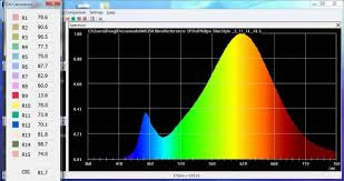 light spectrum spectrometer charts and data for common lights