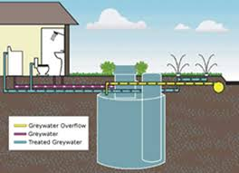 Gray Water System Design Diagram Best Uml Diagram Tool Entity ... Home Solar System Design Aloinfo Aloinfo Diy Whole House Water Filtration Image Distribution Diagram Microsoft Word Map Heaters Heating Kits Systems Drking Crystal Clear Gray Allow Cservation Idolza Backyard Drainage Photo On Marvelous Garden Best Uml Diagram Tool Entity Instahomedesignus