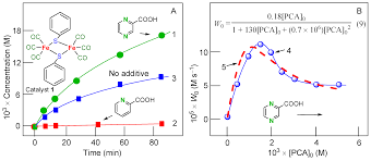 Chair Cyclohexane Point Group by Catalysts Free Full Text New Trends In Oxidative
