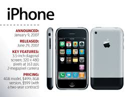 The Evolution of Apple s iPhone