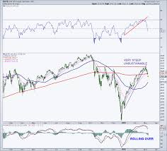 100 Ema 10 Mark Arbeter CMT On Twitter SPX Ninth Time In A Row That The 200