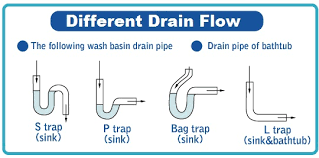 Bathtub Drain Trap Diagram by Clogged Drain Cleaning Service Brazoria County Tx