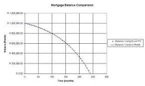 Sinking Fund Formula Derivation by Continuous Repayment Mortgage Wikipedia