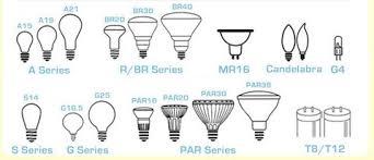 is an incandescent light bulb energy efficient