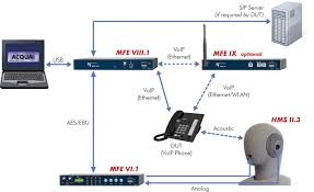 Voice Over Ip Network Diagram - WallsKid How To Configure A Comcast Business Class Static Ip Address Voip Calling Sip Trunk And How It Works Do I Set Up Cisco Spa303 Phone Yaycom Gigaset Cordless Phone C530ip 14995 For 24h Only Ends 8pm Obihai Technology Inc Automated Setup Of Byod Set Up Your Small For Systems Youtube Cfiguration Settings Tie Line Networking To Use 5 Steps With Pictures Wikihow Troubleshoot Voip That Receives Calls But Wont Make Them Ccna Voice Connect Network Remote Site How To Configure Phone With Dial Peer Inter Network Part 10 Best Uk Providers Jan 2018 Guide