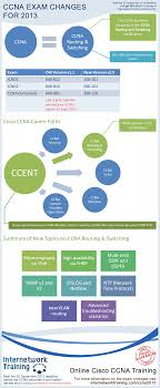 CCNA 2013 Infographic - Learn All About The Changes Cisco Is ... Configure Voip In Cisco Packet Tracer My Cwnp Cerfication Path Information Cwnp432276 Cwne 86 Detail Hindi Youtube Career Cerfications Computer 45 Best It Images On Pinterest Charity History Certified Network Engineer Sample Resume 3 16 For Fresher Buy Ccnp Switch 642813 Official Guide Book Online Are You The Right Track The Learning Monitor Software Ip Sla Traffic Netflow Analyzer 27 Cisco Traing Tips Technology