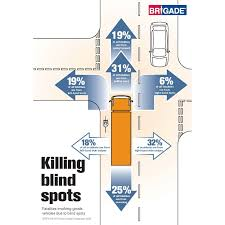 Multiple Vehicle Blind Spots Demoed At CV Show - FleetPointFleetPoint Pennsylvania Truck Accident Stastics Victims Guide One In Five Accidents Involves A Lorry According To Astics Oklahoma Drunk Driving Fatalities 2010 Law Car Gom Law Pakistans Traffic Record Punjab Down Kp Up Since 2011 The Weycer Firm Infographic Attorney Joe Bornstein 2013 On Motor Vehicle By Type Teen Driver Mcintyre Pc 18 Dead As Indian Truck Runs Over Sleeping Pilgrims Pakistan Today Attorneys