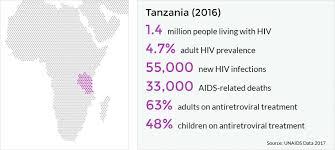 2017 UNAIDS Statistics For Tanzania