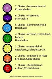 12 aura farbe ideen aura farbe chakren spirituell