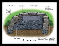 Bbq Pit Sinking Spring Attack by 10 Best Fire Pit Images On Pinterest Backyard Bbq Backyard