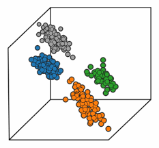 Four Clusters In A 3D Scatter Plot