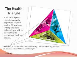 Wellness And The Health Triangle