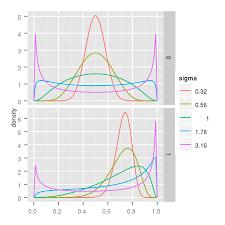 Logitnormal Distribution Wikipedia