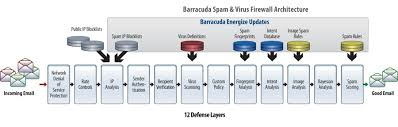 Barracuda Spam And Virus Firewall Virtual Appliances