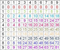 tables de multiplication ecole anatole