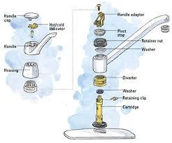 interesting moen kitchen faucet cartridge removal luxury interior