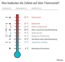 thermostate funktion arten tipps heizung de