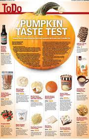 Bill Bates Pumpkin Patch by 80 Best Halloween Infographics Images On Pinterest Infographics