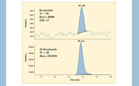 Quantitation Of Acrylamide In Food Samples On The TSQ Quantum Discovery By LC APCI MS