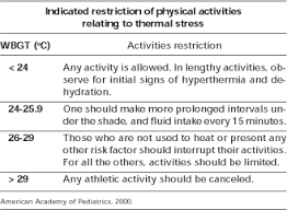 guidelines of the society of sports medicine dietary