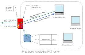 Configure A Vega Behind A NAT - Vega Gateways - Documentation 565r66 Lte Ftdd Wlan Voip Home Router User Manual Users G902 Wireless The G801 Flyingvoice Patent Us200801345 Sver Apparatus And Method For Grandstream Handytone 502 Ht502 Voipms Wiki Us8264989 Sver Apparatus And Method For Digium D80 Ip Phones Traing How To Access Your Phone Firmware Advance Computer Networks Lecture15 Ppt Video Online Download Setting Voip Gateway Soundwin Part 1 Quadrantcoid