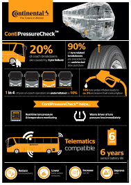 Continental ContiPressureCheck - TD Tyres | Truck, Coach And Bus ... Coinental Unveils Three New Truck Tires Eld Options Scania G 480 Review Wwwtrucksalescomau Dot Truck Sales Dot Lincolns Stages A Comeback In New York Hemmings Daily 2017 Cargo Vnose 7 X 14 7k For Sale Chippewa Roka Werk Gmbh 1979 Lincoln Coinental Mark V City Ohio Arena Motor Llc 1970 Mark Iii Sale India Explores Avenues 2005 Electric Raymond Rc35tt Stand Up End Control Docker