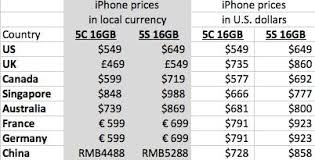 How Much Does the iPhone 5C Cost In My Country Mobile Phone Reviews