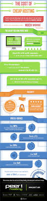 Cloud Infographic - The True Cost Of Inexpensive Web Hosting How To Buy Cheap Web Hosting From Hostgator 60 Off Special 101 Get Started Fast Web Hosting With Free Domain 199 Domain Name Register 8 Cheapest Providers 2018s Discounts Included The Best Dicated Services Of 2018 Publishing Why You Should Avoid Choosing Cheap Safety Know About Webhosting Provider Real 5 And India 2017 Easy Rupee For Business Personal Websites In In Pakistan Reseller Vps Sver Top 10 Youtube