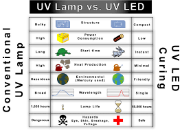 uv led cure all linear
