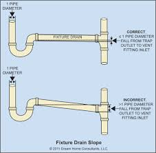 Bathtub Drain Trap Types by The Word Plumbing Vents U0026 Traps The Ashi Reporter Inspection