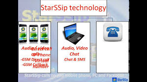 StarSSip Mobile VoIP User Presentation - YouTube Fring Spiffs Up Voip App For Windows Mobile The Download Blog Mobilevoip 10 Free Download And Software Reviews Topsec Overview Rohde Schwarz Cheap Intertional Call Android Apps On Google Play Chrome Getting Better At Downloading Webpages Bria Business Communication Softphone Dating App Store How To Install Or Sip Settings Phones Official Telegram Messenger Phone Now Supports 8x8 Unveils Elegantly Resigned Ingrated Icons Tablet Voip Stock Vector