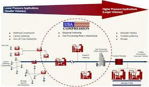 Upward Pressure A Review Of The Compression Services Industry