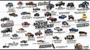 Famous Movie Trucks From Dozens Of Movies Over The Decades. Chevy ... Artstation Ram Truck Movie Monster Shreya Sharma Trailer 1 From Trucks 2016 Wallpaper Teaser Sanford Car Mania During Food Fiesta 365 Truck The Upcoming Franchise We Firemen Fire Parade Main Street Usa 1960s Vintage Film Home Coinental Race Of Belaz Dump Trucks In Park Featurette Making 2017 Lucas Cast And India Release Date