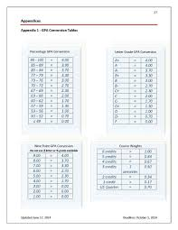 Appendix 1 GPA Conversion Tables MD Program University Of Calgary