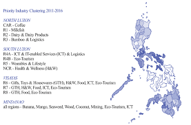Cabinet Agencies Of The Philippines by An Overview Of Spatial Policy In The Philippines