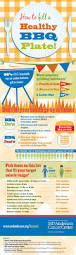 Hearth Patio And Barbecue Association Of Canada by 96 Best U0027visual Infographics Images On Pinterest Grilling Tips