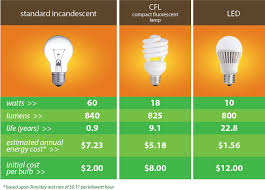 led vs incandescent lumen comparison chart watts of energy