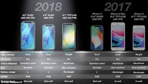 Apple might release three new iPhone models this year