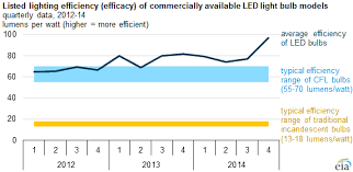 led light bulbs keep improving in efficiency and quality today