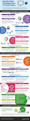 The History of Social Recruiting Technology INFOGRAPHIC