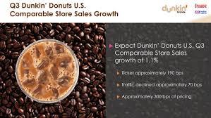 Pumpkin Latte Lite Dunkin Donuts by Exh991