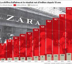 zara siege social inditex le top modèle de l habillement