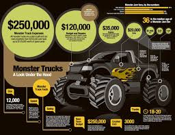 Car Infographics: My Monster Truck Is Bigger Than Yours News - Top ... The Million Dollar Monster Truck Bling Machine Youtube Bigfoot Images Free Download Jam Tickets Buy Or Sell 2018 Viago Show San Diego Ticketmastercom U Mobile Site How Trucks Mighty Machines Ian Graham 97817708510 5 Tips For Attending With Kids Motsports Event Schedule Truck Wikipedia Just Cause 3 To Unlock Incendiario Monster Truck Losi 15 Xl 4wd Rtr Avc Technology Rc Dubs Sale Dennis Anderson Home Facebook