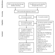 Amyloid Imaging And Memory Change For Prediction Of Cognitive